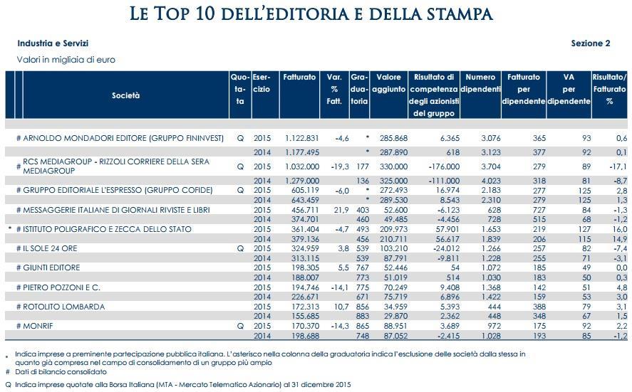 Editoria e stampa: la top 10 delle aziende italiane per fatturato