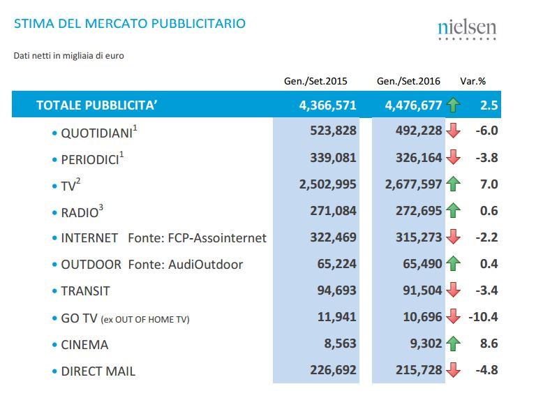 investimenti-pubblicitari-per-canale