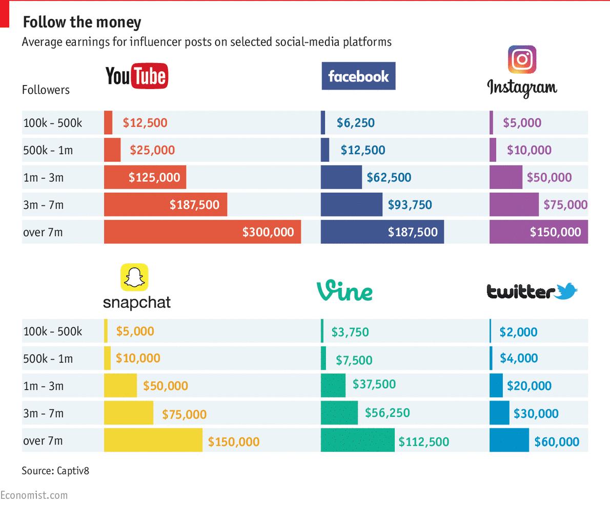 social-media-influencer