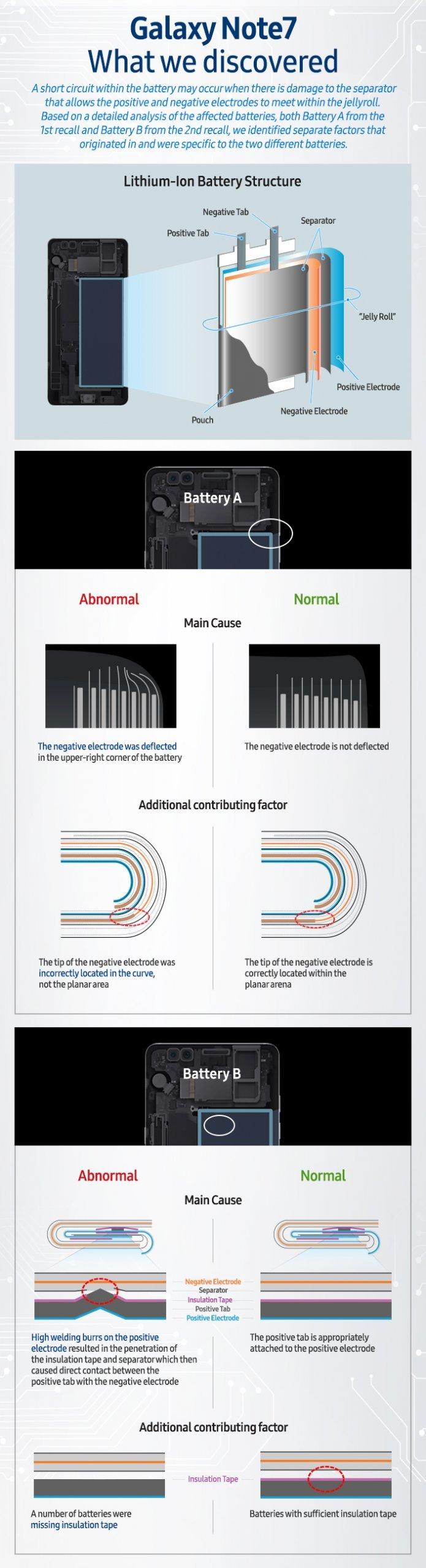 infografica samsung