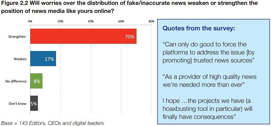 Il 70% degli editori intervistati pensa che la crescita delle fake news rafforzerà la posizione dei media tradizionali - Reuters Institute Study of Journalism