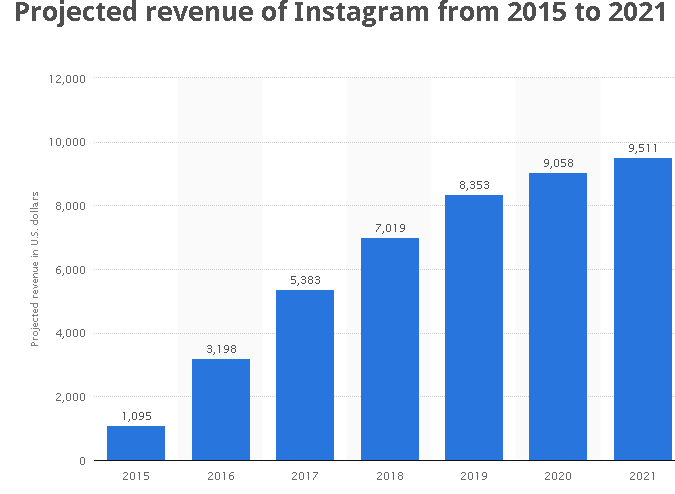 Instagram revenue