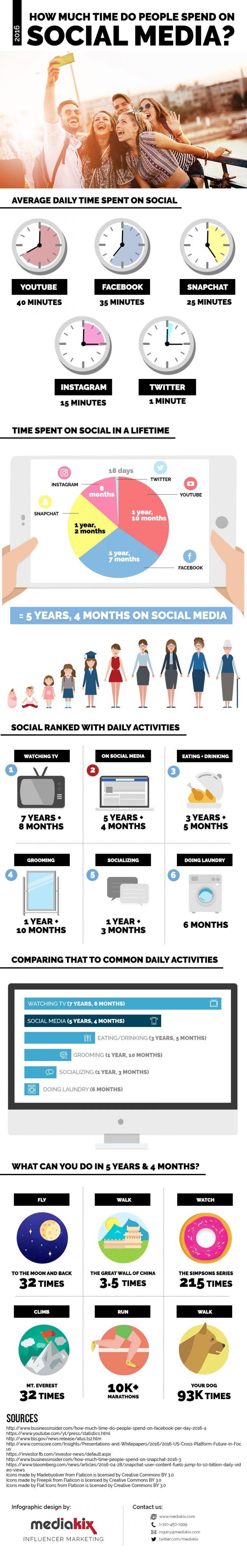 infografica tempo social media