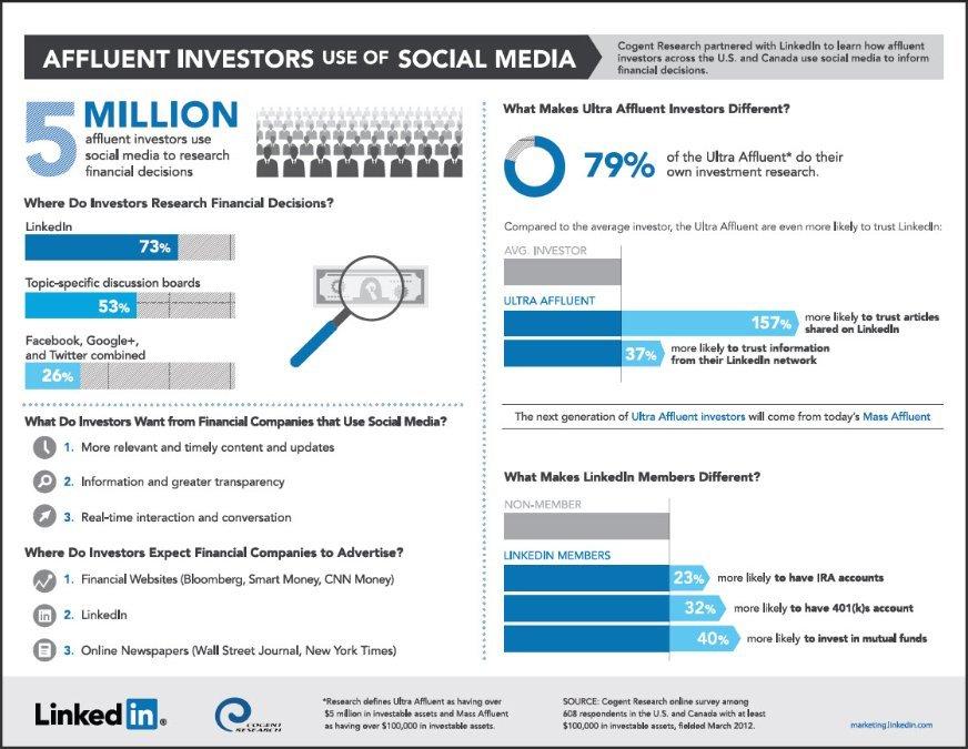 Finanza-socialmedia-girolamo-stabile